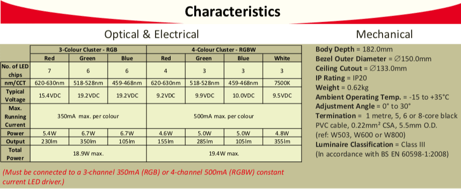 CLA162 Characteristics