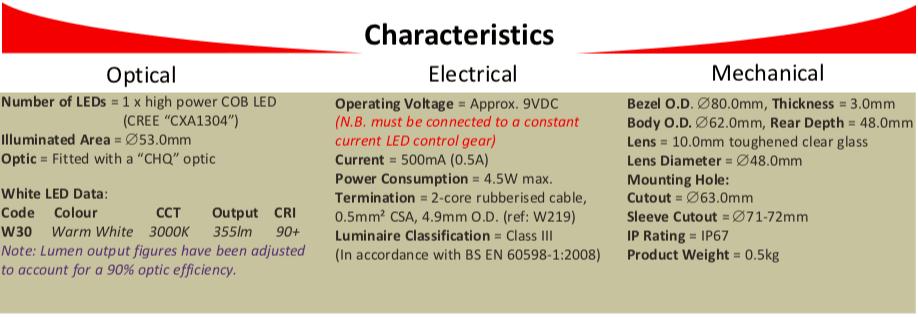 RFX80E Characteristics