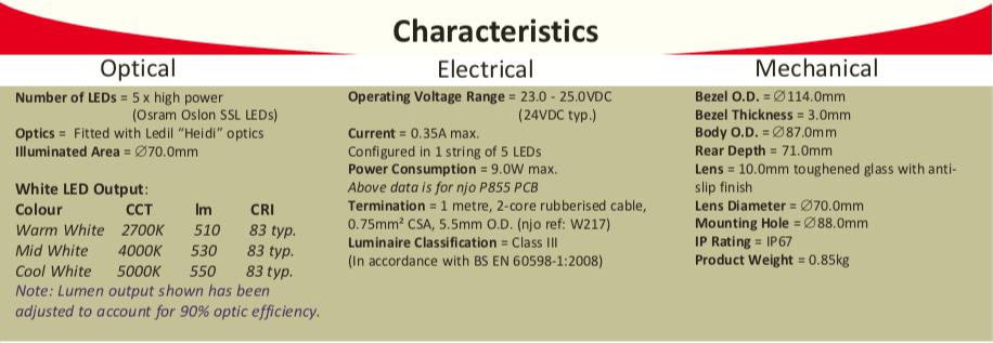 RXE114 Characteristics