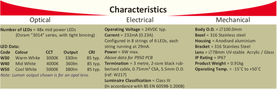 bls100 Characteristics